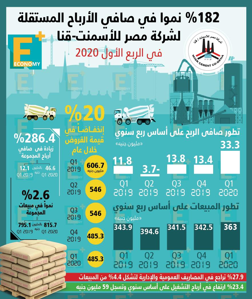 182 % نموا في صافي الأرباح المستقلة لشركة مصر للأسمنت- قنا