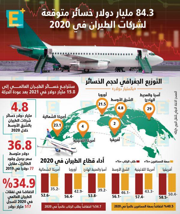 84.3 مليار دولار خسائر متوقعة لشركات الطيران في 2020