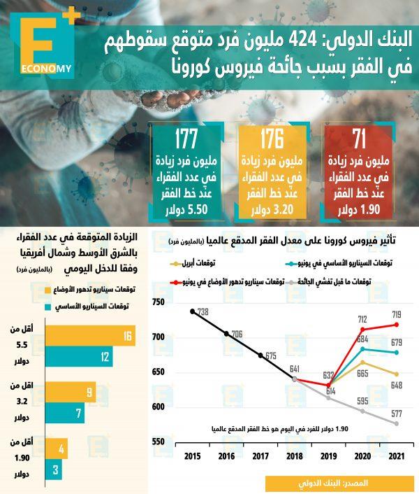 424 مليون فرد متوقع سقوطهم في الفقر بسبب جائحة كورونا