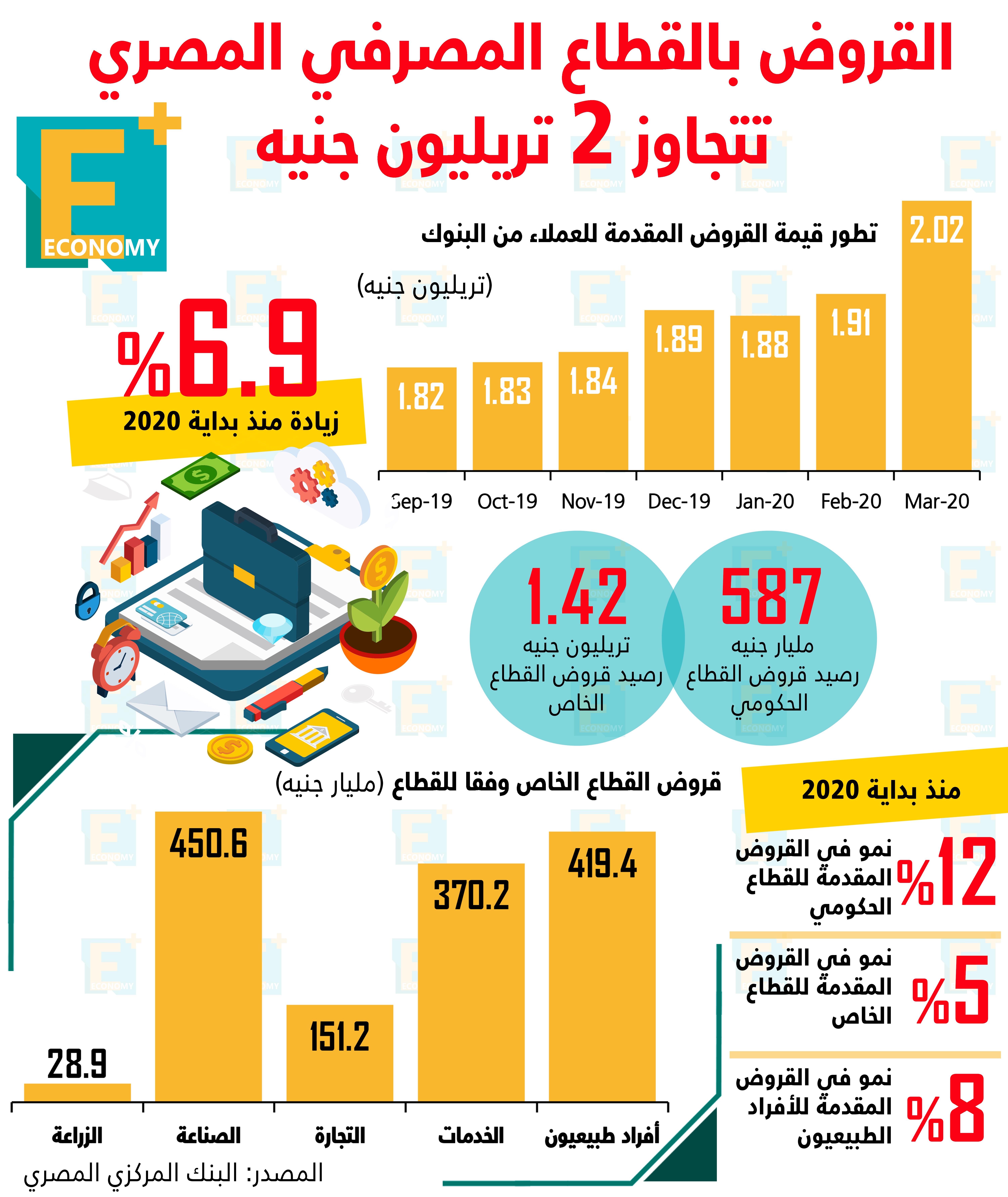 القروض بالقطاع المصرفي المصري تتجاوز 2 تريليون جنيه