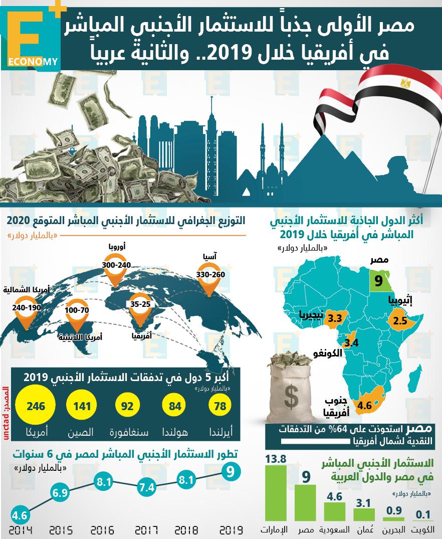أونكتاد: مصر الأولى جذبًا للاستثمار الأجنبي المباشر في أفريقيا خلال 2019