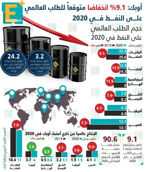 أوبك: 9.1% انخفاضًا متوقعًا للطلب العالمي على النفط في 2020