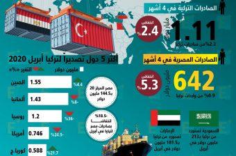 تجارة مصر مع تركيا