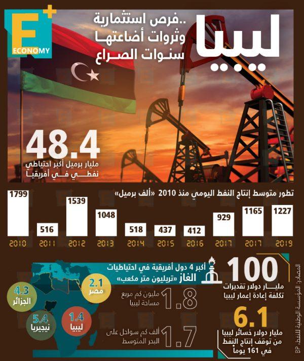 ليبيا.. فرص استثمارية وثروات اضاعتها سنوات الصراع