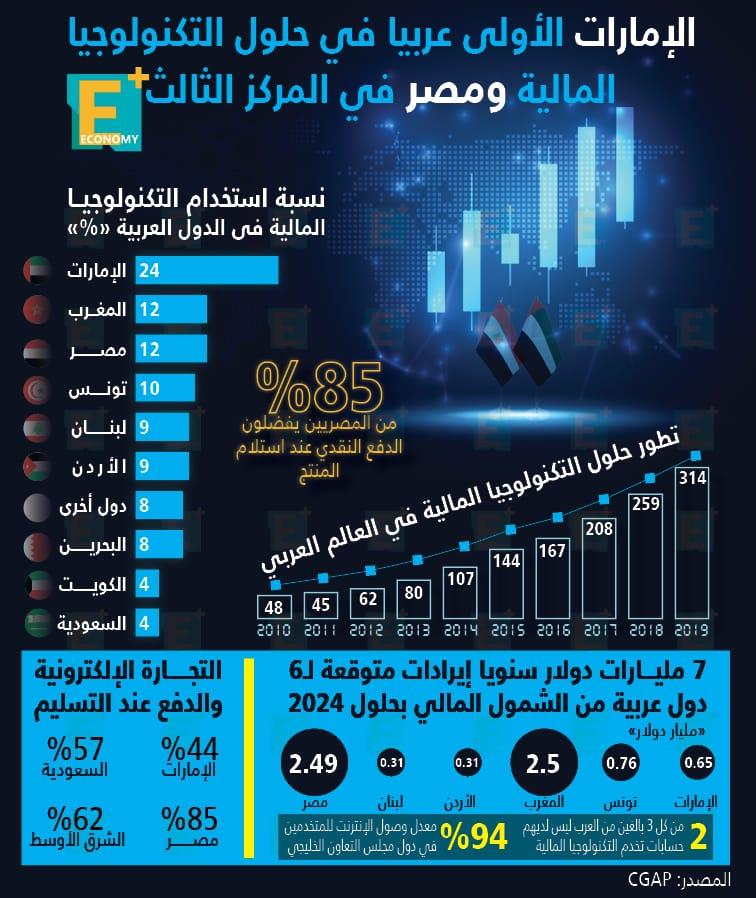 الإمارات الأولى عربيا في حلول التكنولوجيا المالية ومصر في المركز الثالث
