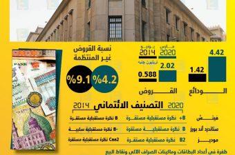 تعرف بالأرقام على تطور مؤشرات الجهاز المصرفي المصري خلال 6 سنوات.