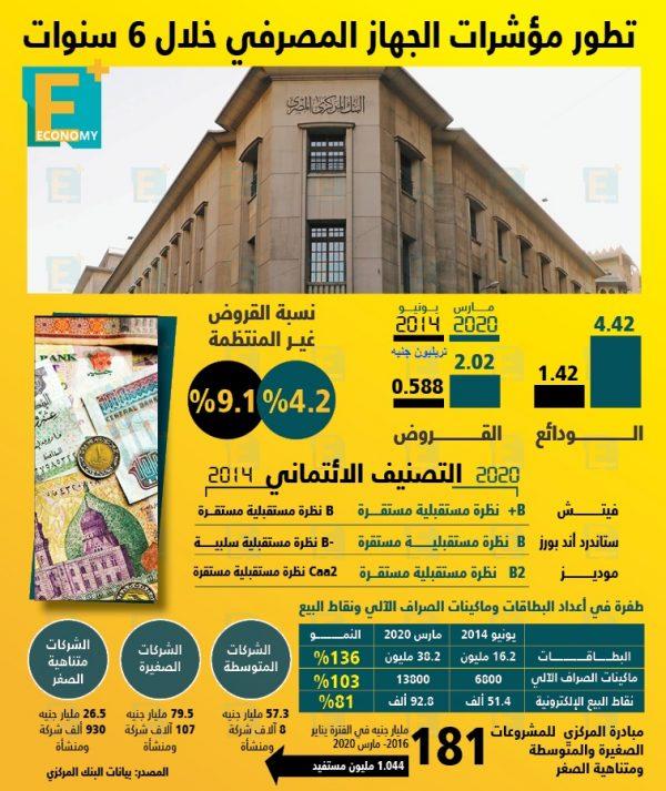 تطور مؤشرات الجهاز المصرفي المصري خلال 6 سنوات