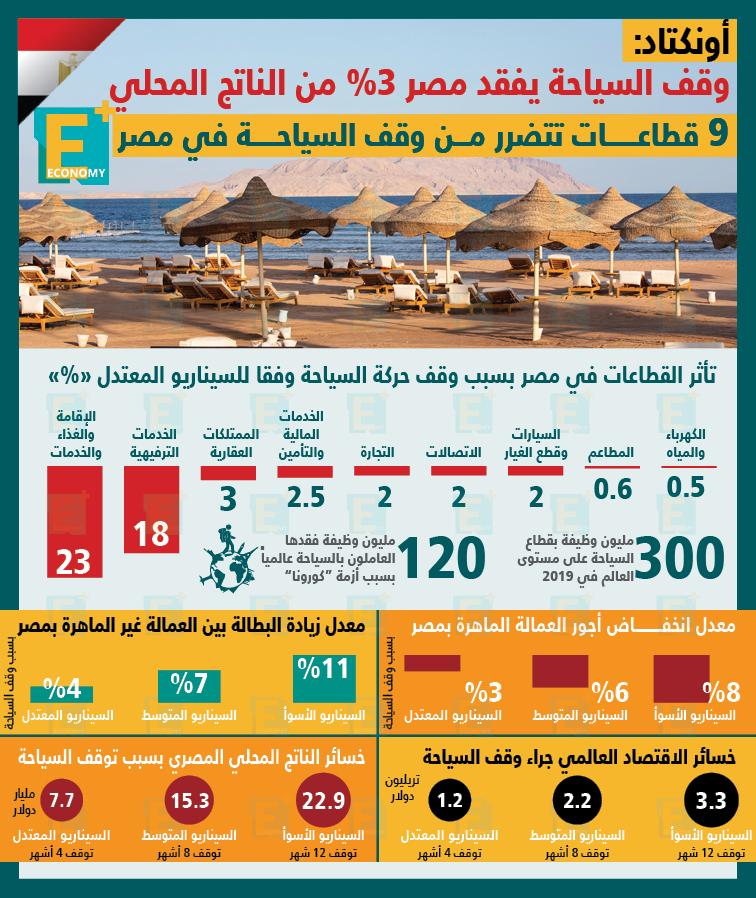 أونكتاد: وقف السياحة يفقد مصر 3% من الناتج المحلي