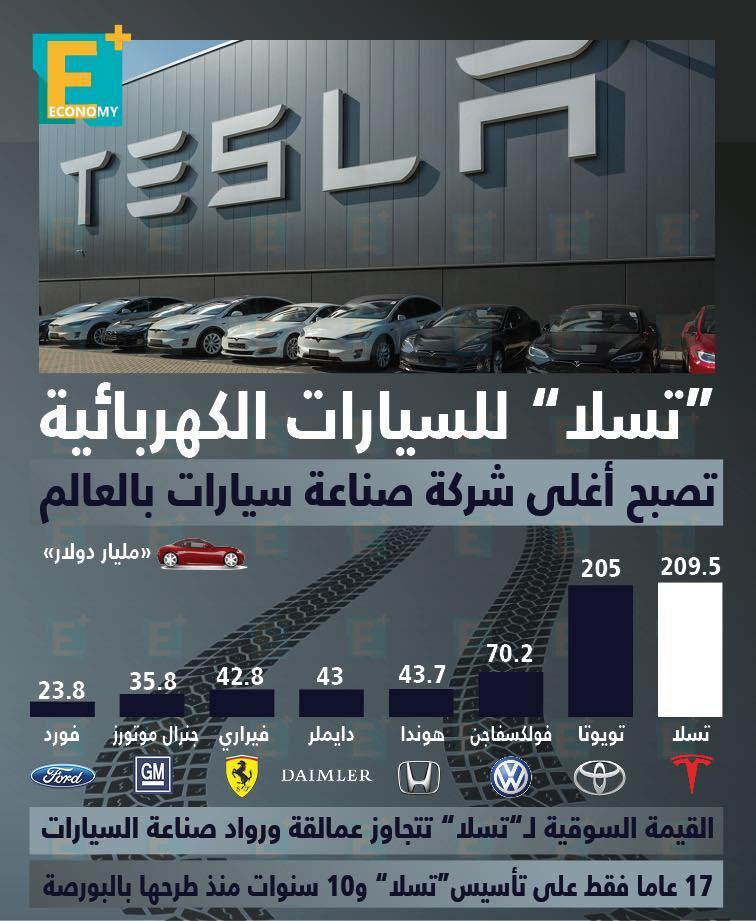 """""""تسلا"""" للسيارات الكهربائية تصبح أغلى شركة صناعة سيارات بالعالم"""