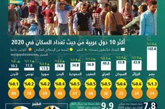 مصر الأولى عربيًا و14 عالميًا في عدد السكان