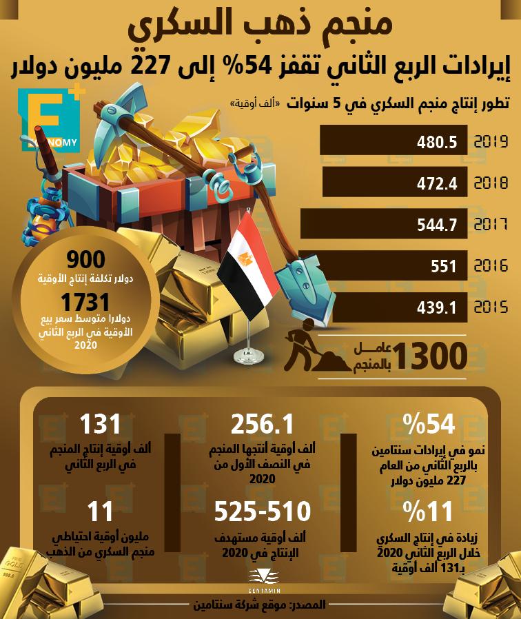 مصر الأولى عربيا و14 عالميا في عدد السكان