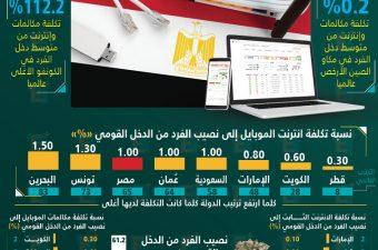 أسعار الإنترنت