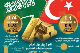 صناديق الذهب