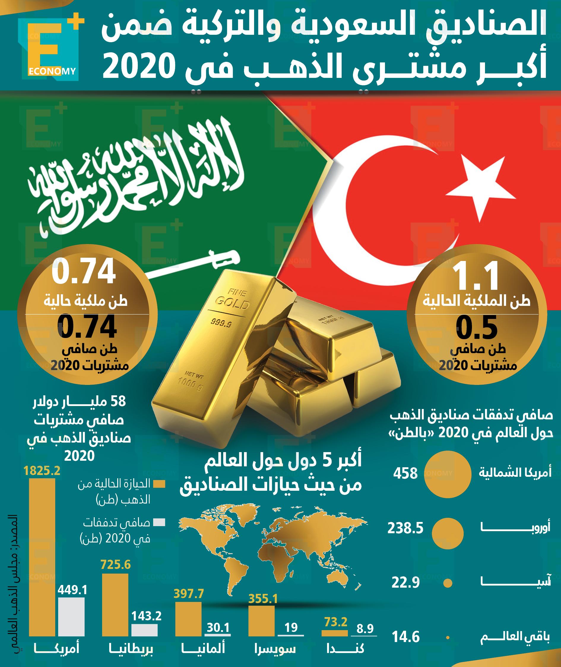 الصناديق السعودية والتركية ضمن أكبر مشتري الذهب في 2020