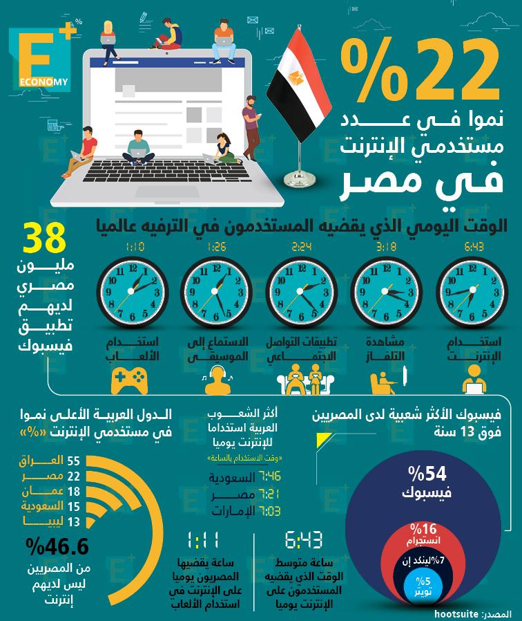 22 % نموًا في عدد مستخدمي الإنترنت في مصر