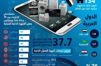 5 % من المصريين يمتلكون أجهزة منزلية ذكية