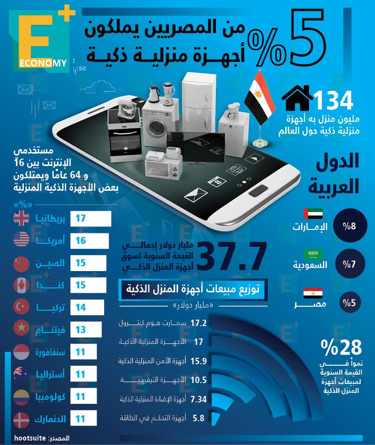نسبة 5 % فقط من المصريين يمتلكون أجهزة منزلية ذكية