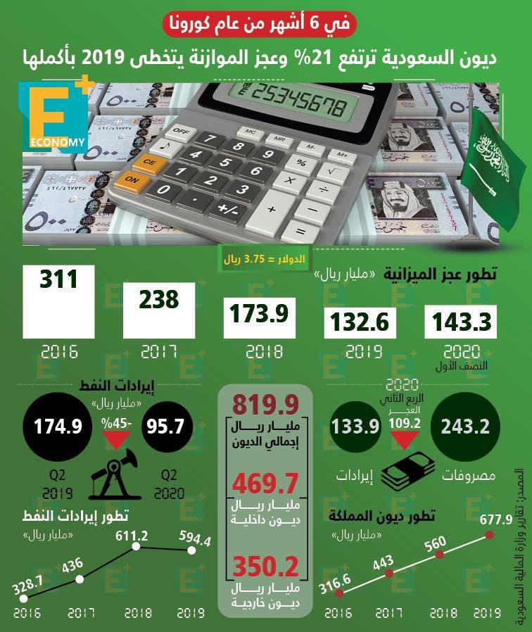 ديون السعودية ترتفع 21% وعجز الموازنة يتخطى 2019 بأكملها