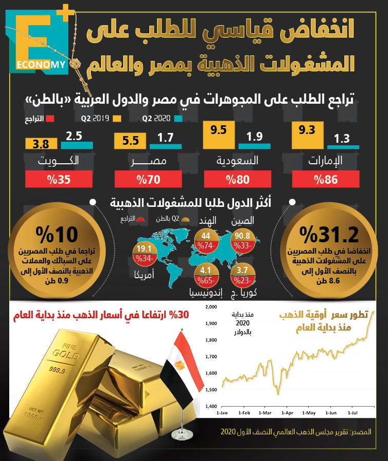 انخفاض قياسي للطلب على المشغولات الذهبية بمصر والعالم