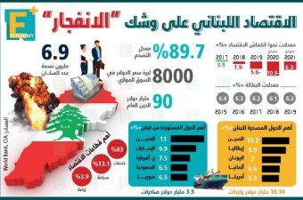 """الاقتصاد اللبناني على وشك """"الانفجار"""""""