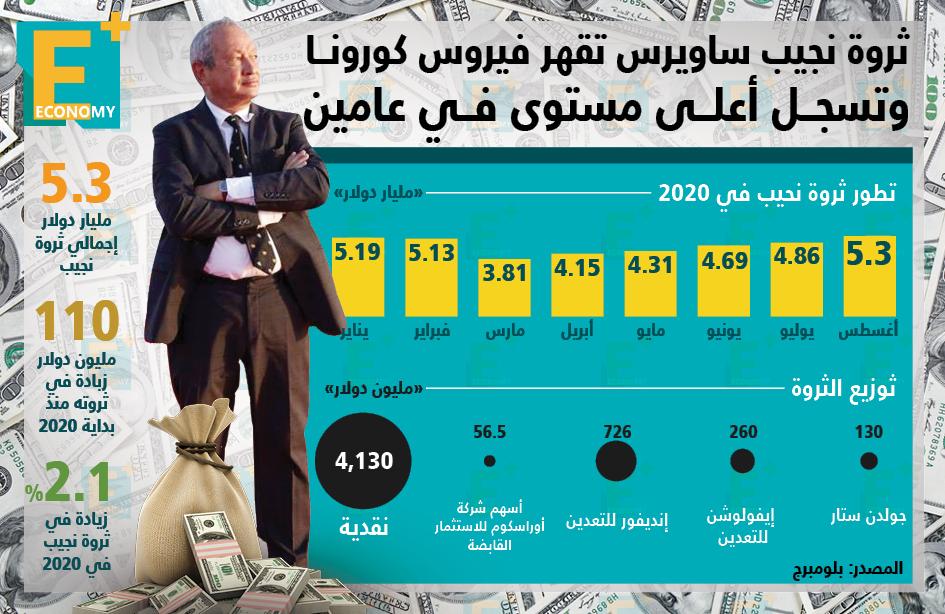 ثروة نجيب ساويرس تقهر فيروس كورونا وتسجل أعلى مستوى في عامين