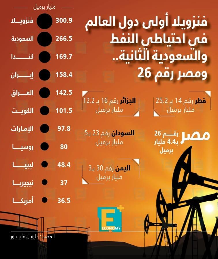فنزويلا أولى دول العالم في احتياطي النفط والسعودية الثانية
