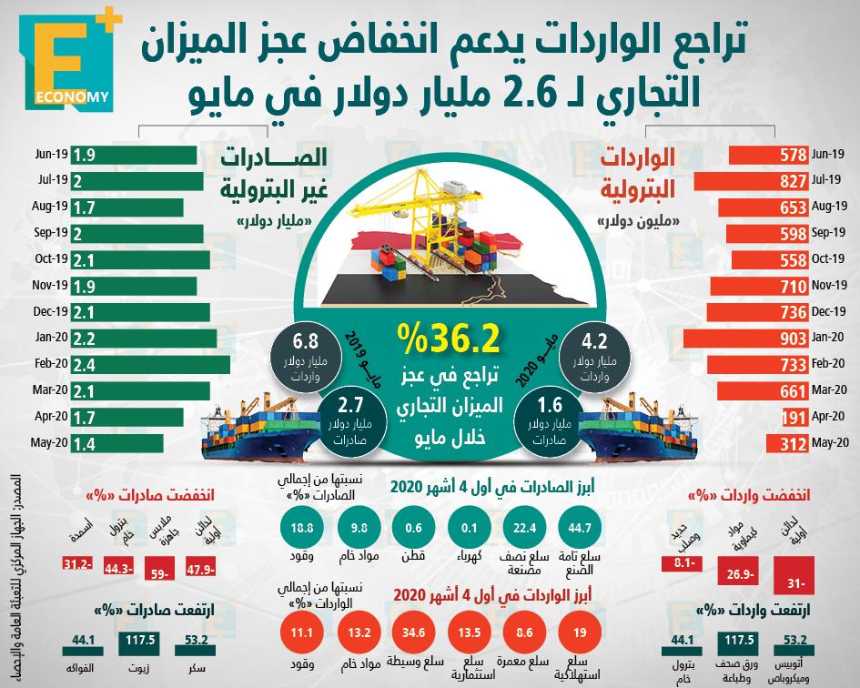 تراجع الواردات المصرية يدعم انخفاض عجز الميزان التجاري 36.2%