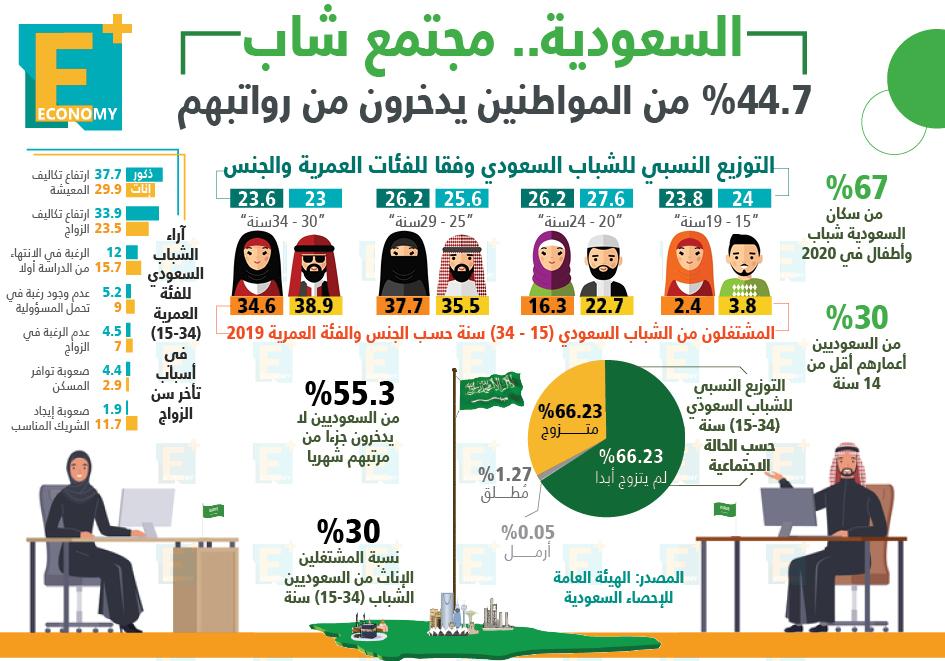 السعودية.. مجتمع شاب 44.7% من المواطنين يدخرون من رواتبهم