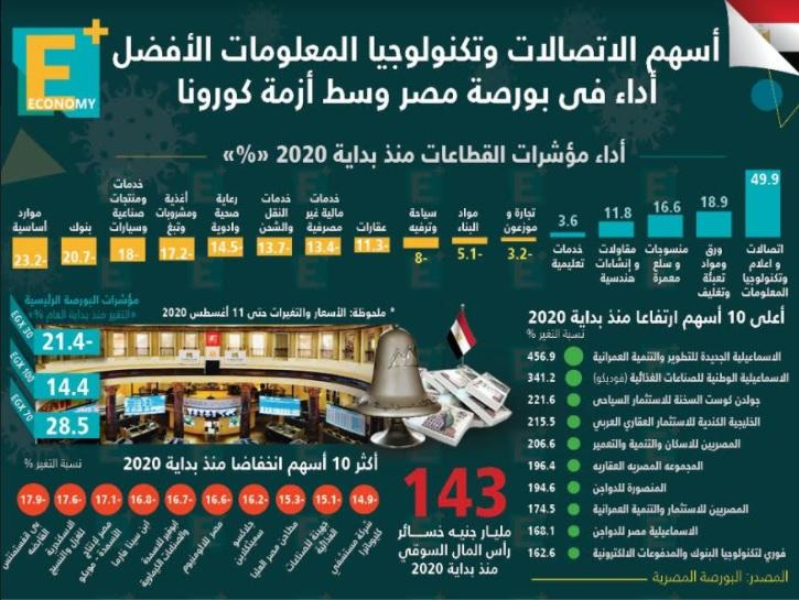 أسهم الاتصالات وتكنولوجيا المعلومات الأفضل أداءً في البورصة المصرية وسط أزمة كورونا