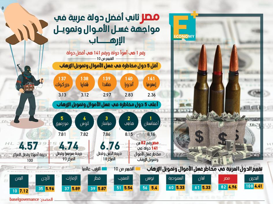 مصر ثاني أفضل دولة عربية في مواجهة غسل الأموال وتمويل الإرهاب