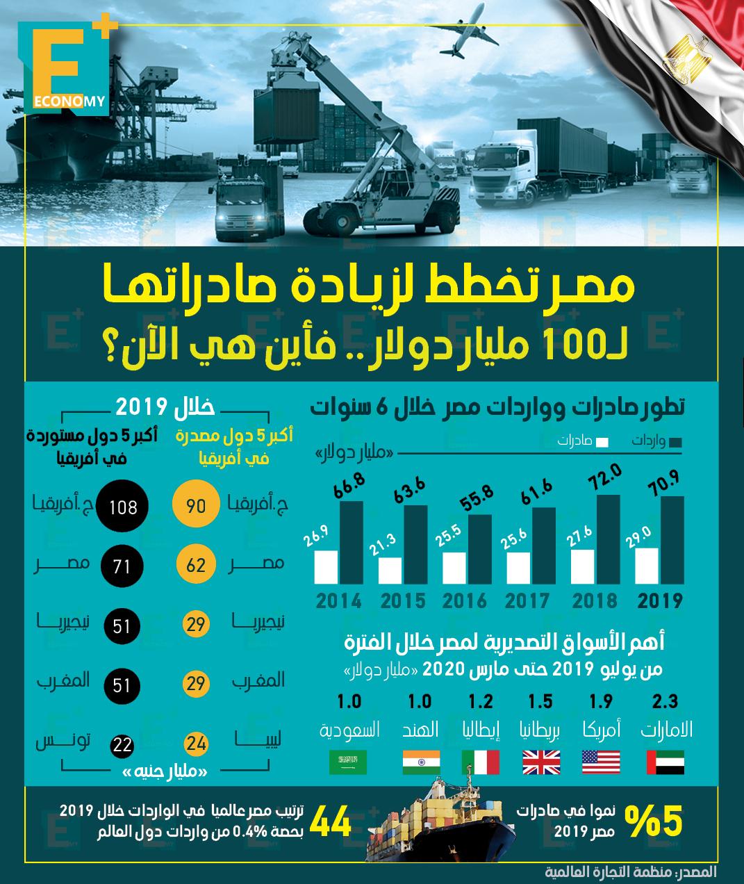 مصر تخطط لزيادة صادراتها إلى 100 مليار دولار.. فأين هي الآن؟