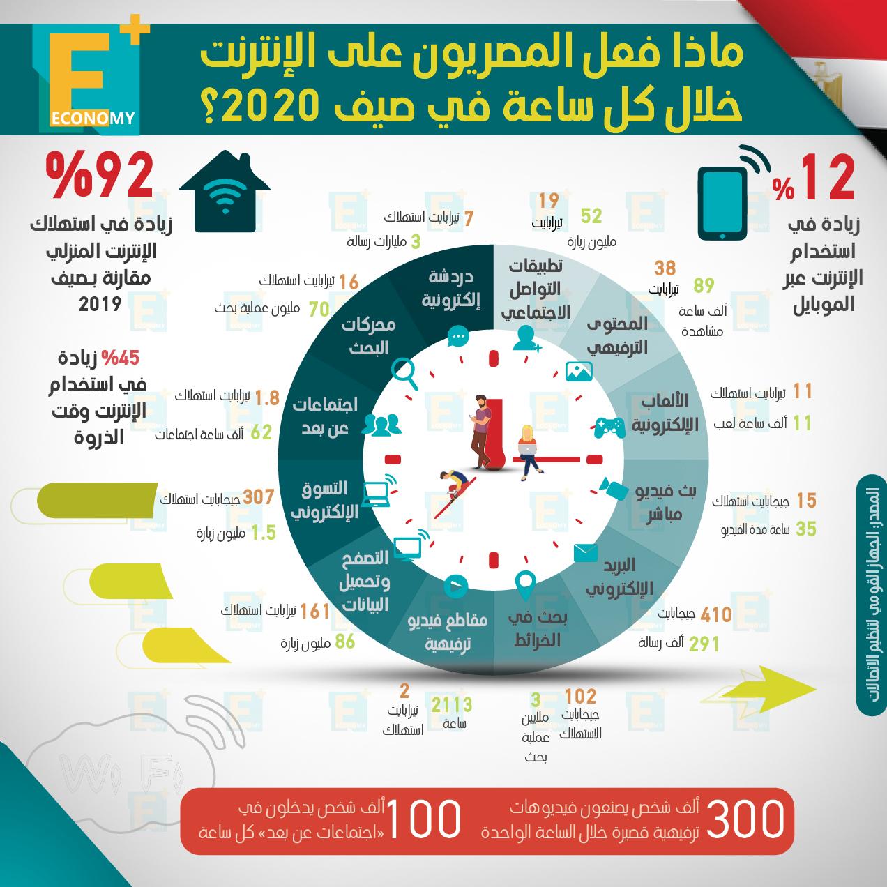 ماذا فعل المصريون على الإنترنت خلال كل ساعة في صيف 2020؟