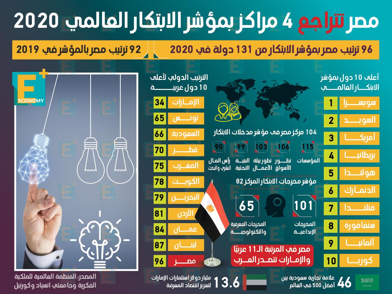 مصر تتراجع 4 مراكز بمؤشر الابتكار العالمي 2020