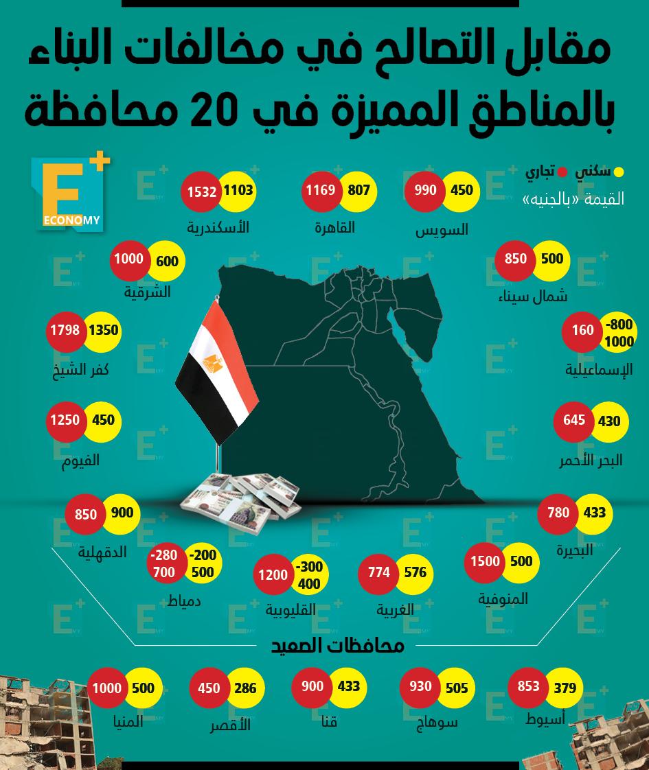 مقابل التصالح في مخالفات البناء بالمناطق المميزة في 20 محافظة