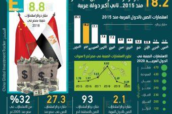 تعرف على استثمارات الصين وحجم المشروعات التي تقيمها في الدول العربية.