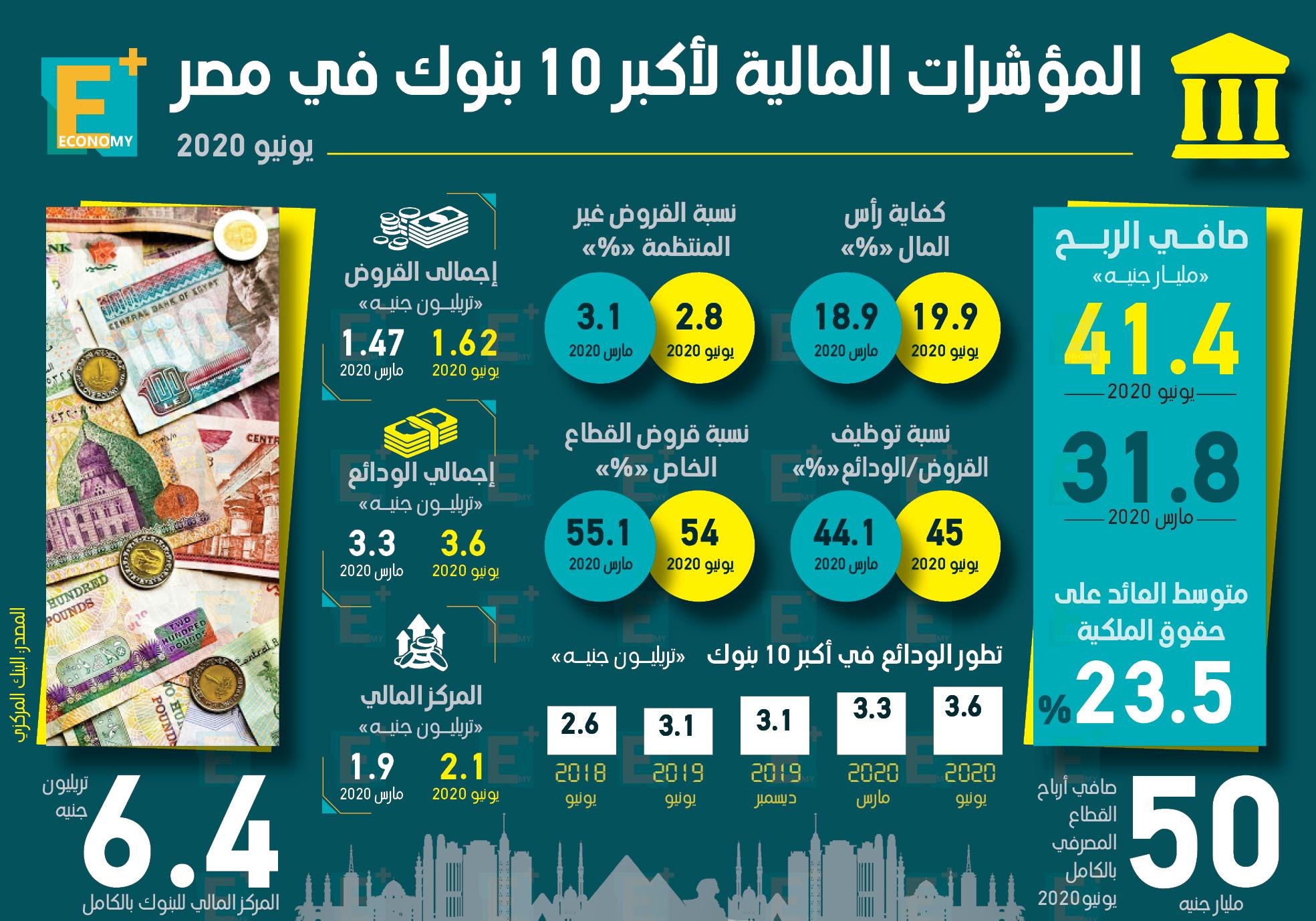 المؤشرات المالية لأكبر 10 بنوك في مصر