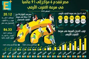 مصر تتقدم 6 مراكز إلى 91 عالميًا في سرعة الإنترنت الأرضي