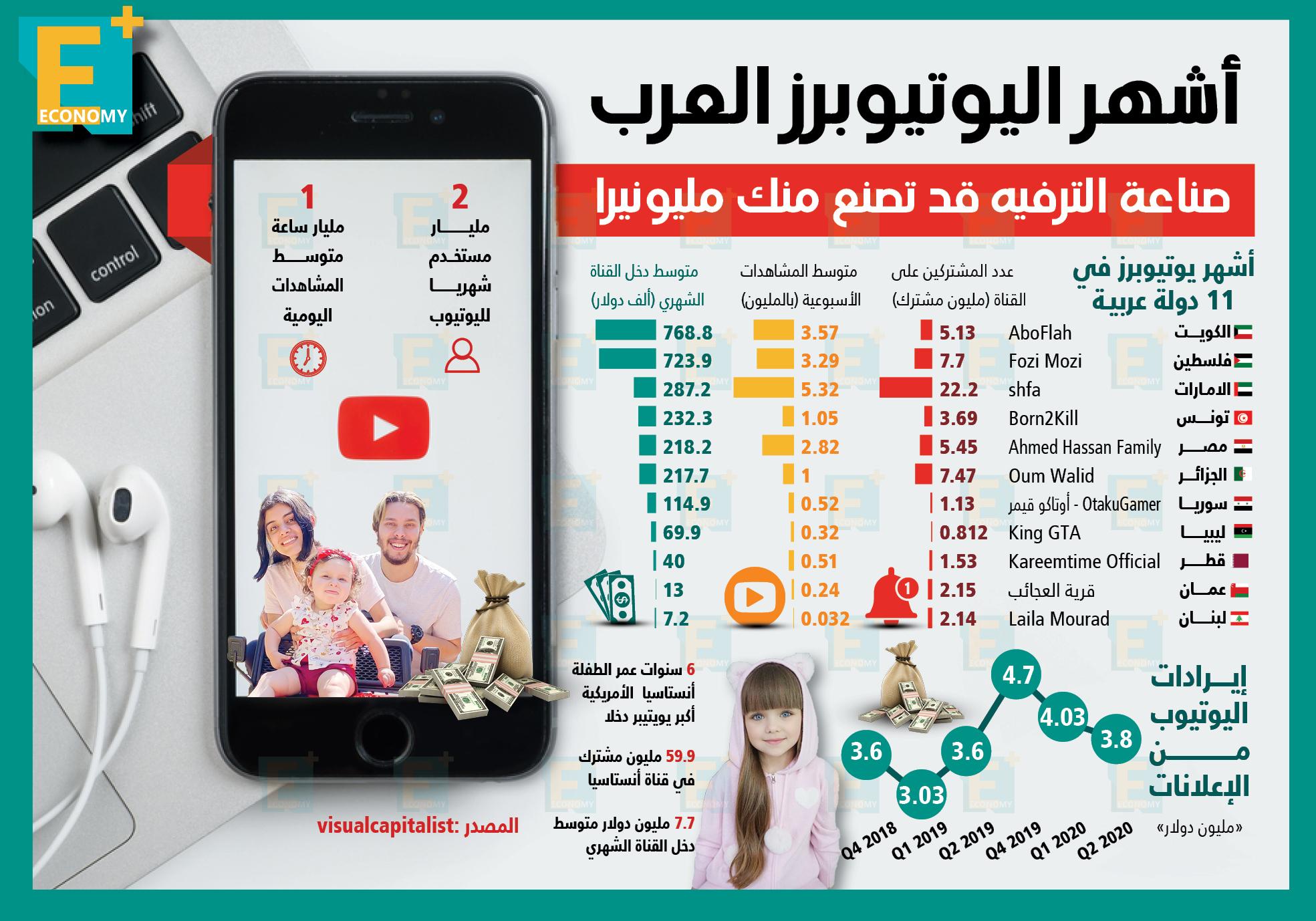 أشهر اليوتيوبرز العرب.. صناعة الترفيه قد تصنع منك مليونيرًا