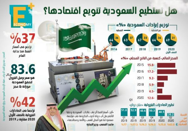 هل تستطيع السعودية تنويع اقتصادها؟