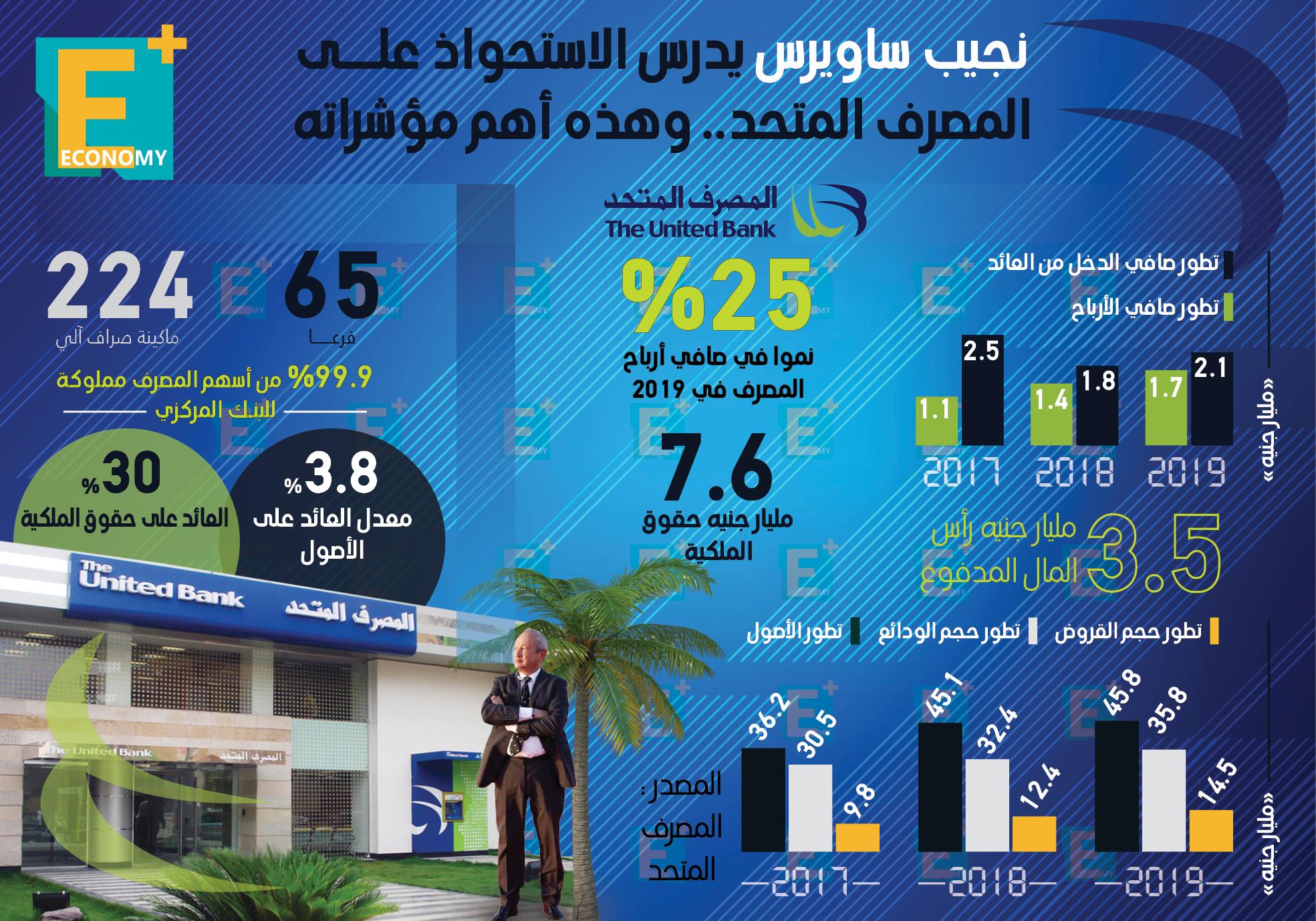 نجيب ساويرس يدرس الاستحواذ على المصرف المتحد