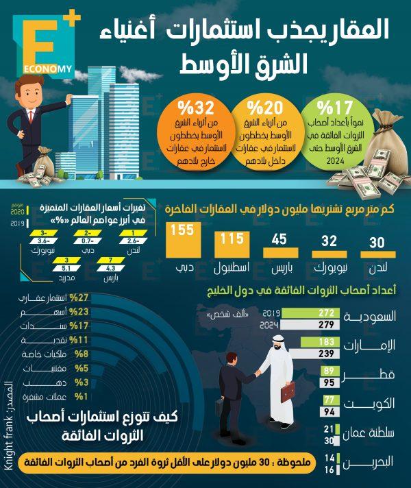 العقار يجذب استثمارات أغنياء الشرق الأوسط