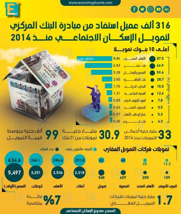 """316 ألف عميل استفاد من مبادرة """"المركزي"""" لتمويل الإسكان الاجتماعي منذ 2014"""