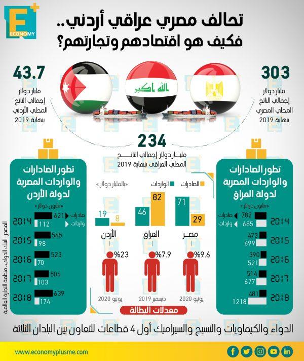 تحالف بين مصر والعراق والأردن.. فكيف هو اقتصادهم وتجارتهم؟