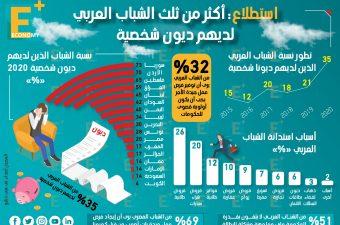 استطلاع: أكثر من ثلث الشباب العربي لديهم ديون شخصية