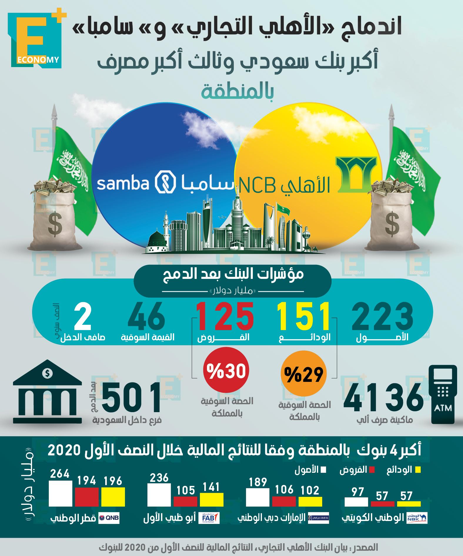 """اندماج """"الأهلي التجاري"""" و """"سامبا"""" أكبر بنك سعودي وثالث أكبر مصرف بالمنطقة"""