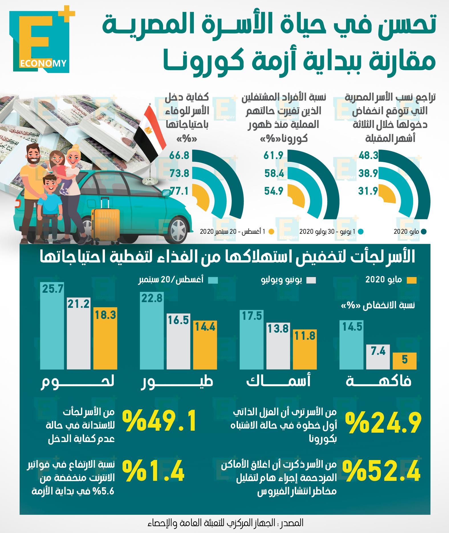 تحسن في حياة الأسرة المصرية مقارنة ببداية أزمة كورونا