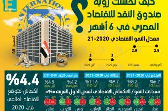 كيف تحسنت رؤية صندوق النقد للاقتصاد المصري في 6 أشهر؟