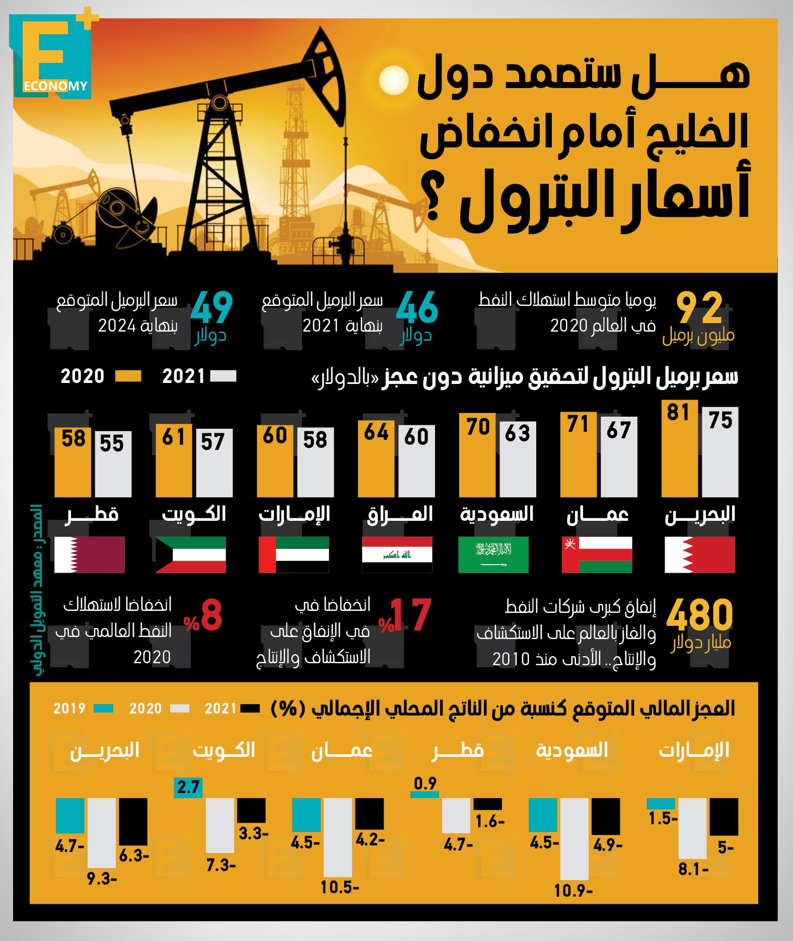 هل ستصمد دول الخليج أمام انخفاض أسعار البترول؟