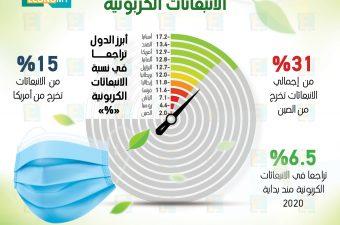 الانبعاثات الكربونية