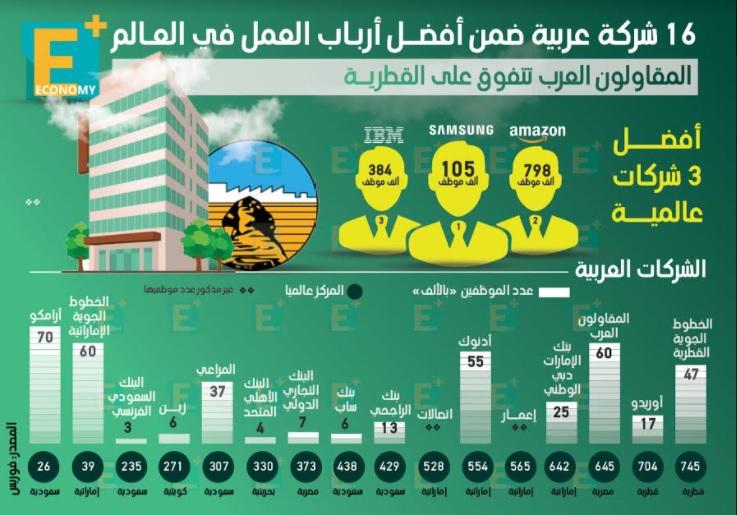 16 شركة عربية ضمن أفضل أرباب العمل في العالم